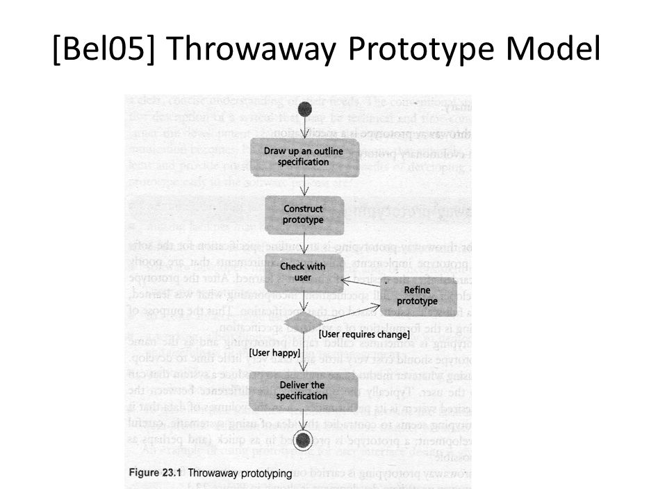[Bel05] Throwaway Prototype Model